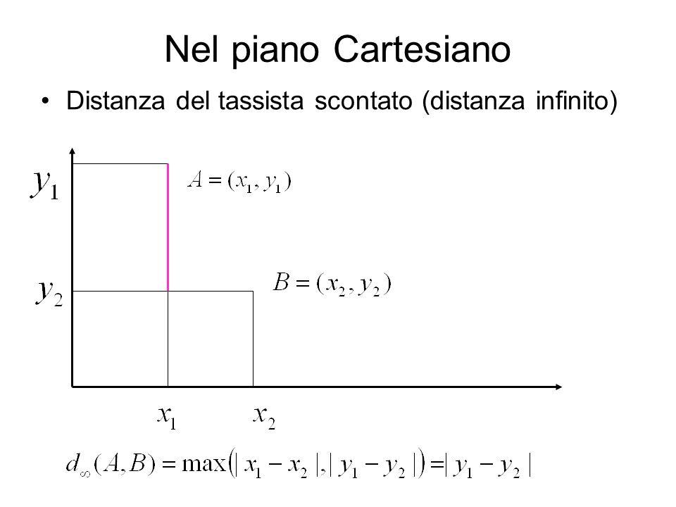 Nel piano Cartesiano Distanza del tassista scontato (distanza infinito)