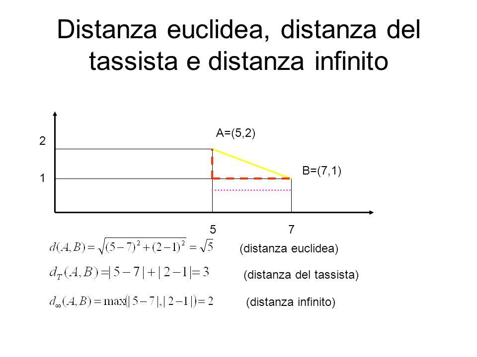 Distanza euclidea, distanza del tassista e distanza infinito