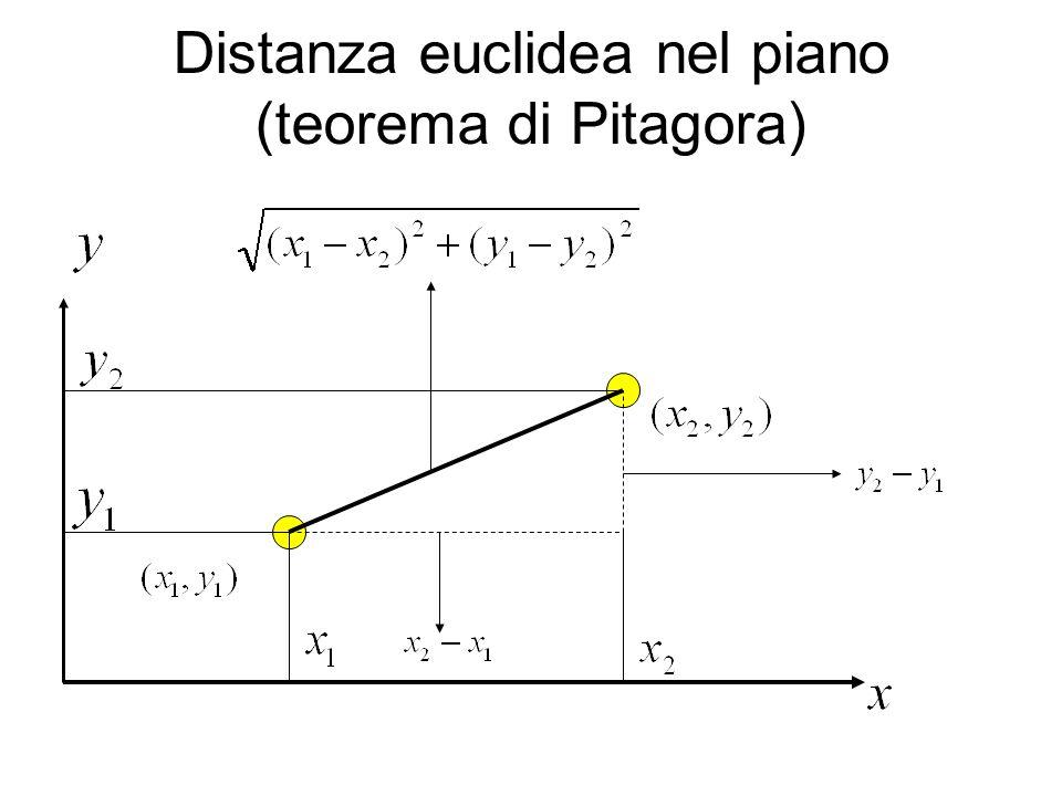 Distanza euclidea nel piano (teorema di Pitagora)