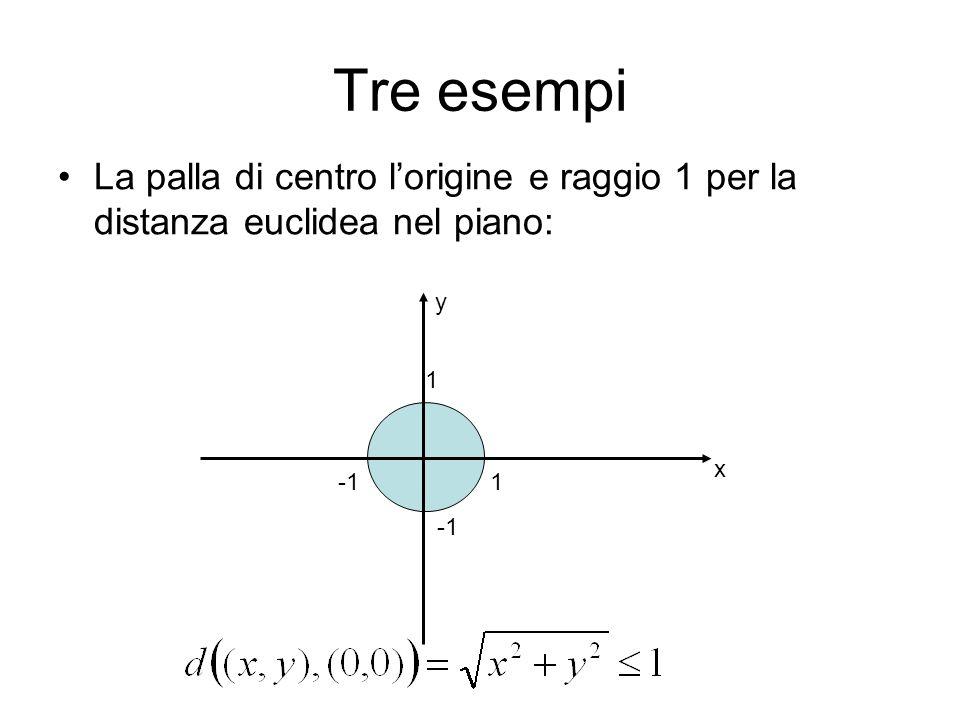 Tre esempi La palla di centro l'origine e raggio 1 per la distanza euclidea nel piano: y. 1. x. -1.