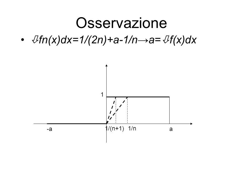 Osservazione fn(x)dx=1/(2n)+a-1/n→a=f(x)dx 1 -a 1/(n+1) 1/n a