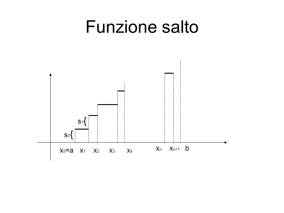 Funzione salto s1{ s0{ xn xn+1 b x0=a x1 x2 x3 x4