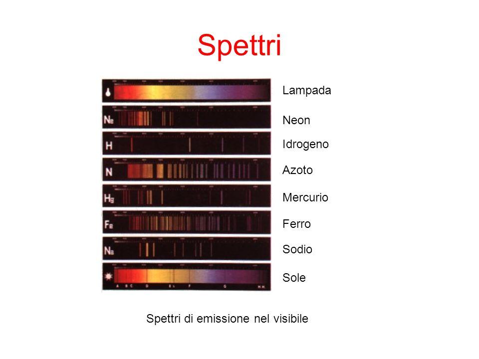 Spettri Lampada Neon Idrogeno Azoto Mercurio Ferro Sodio Sole