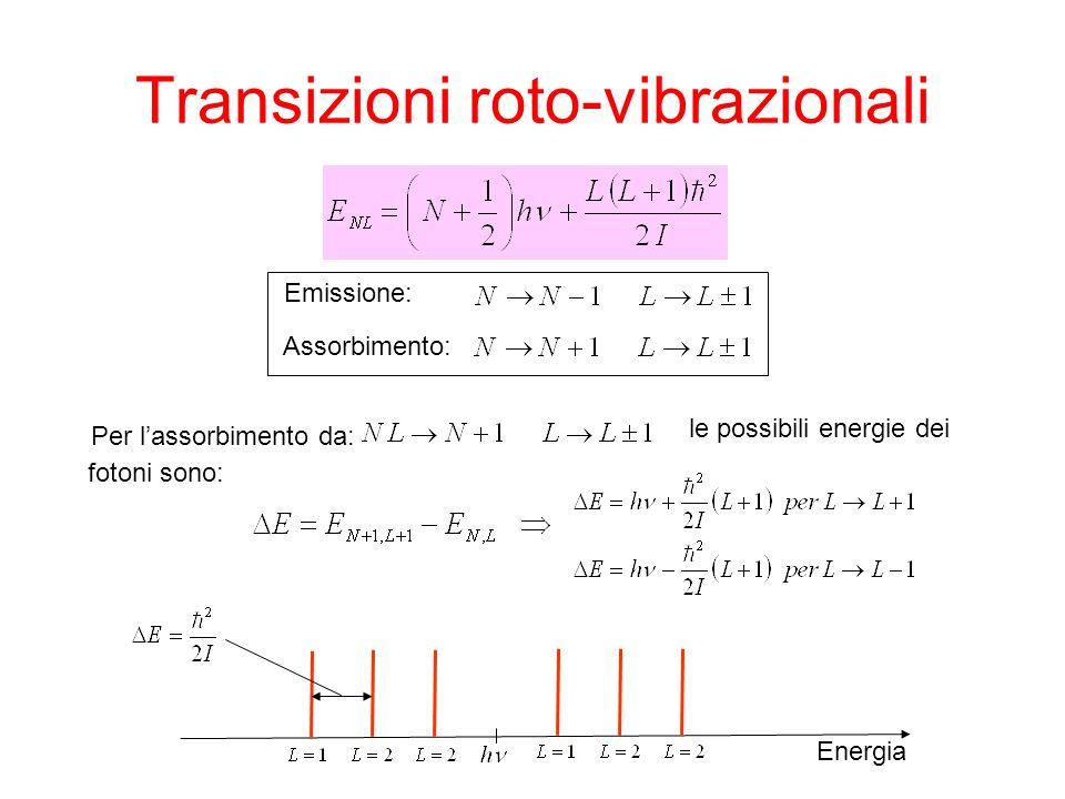 Transizioni roto-vibrazionali