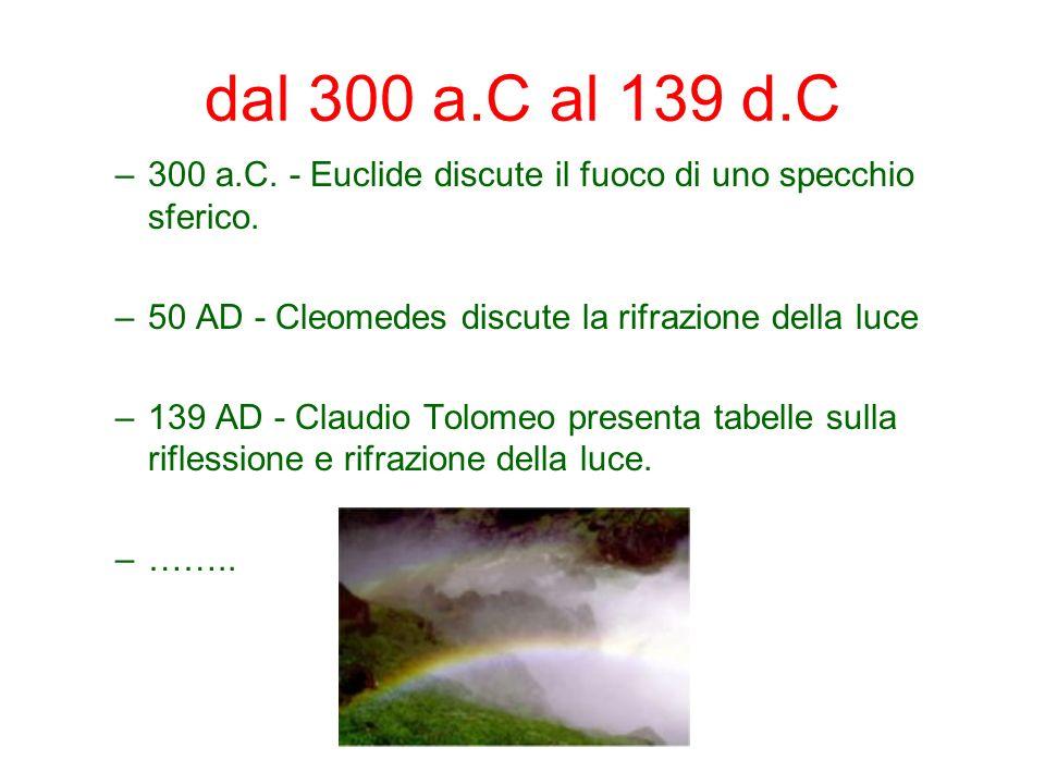 dal 300 a.C al 139 d.C 300 a.C. - Euclide discute il fuoco di uno specchio sferico. 50 AD - Cleomedes discute la rifrazione della luce.