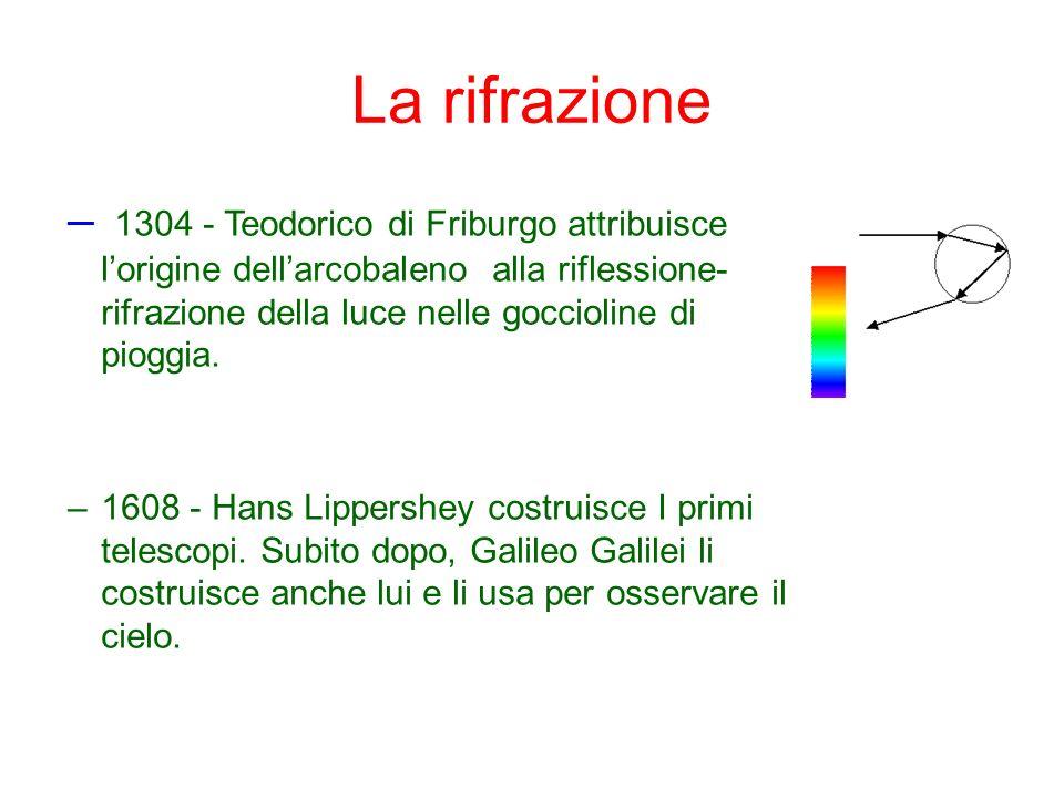 La rifrazione 1304 - Teodorico di Friburgo attribuisce l'origine dell'arcobaleno alla riflessione-rifrazione della luce nelle goccioline di pioggia.
