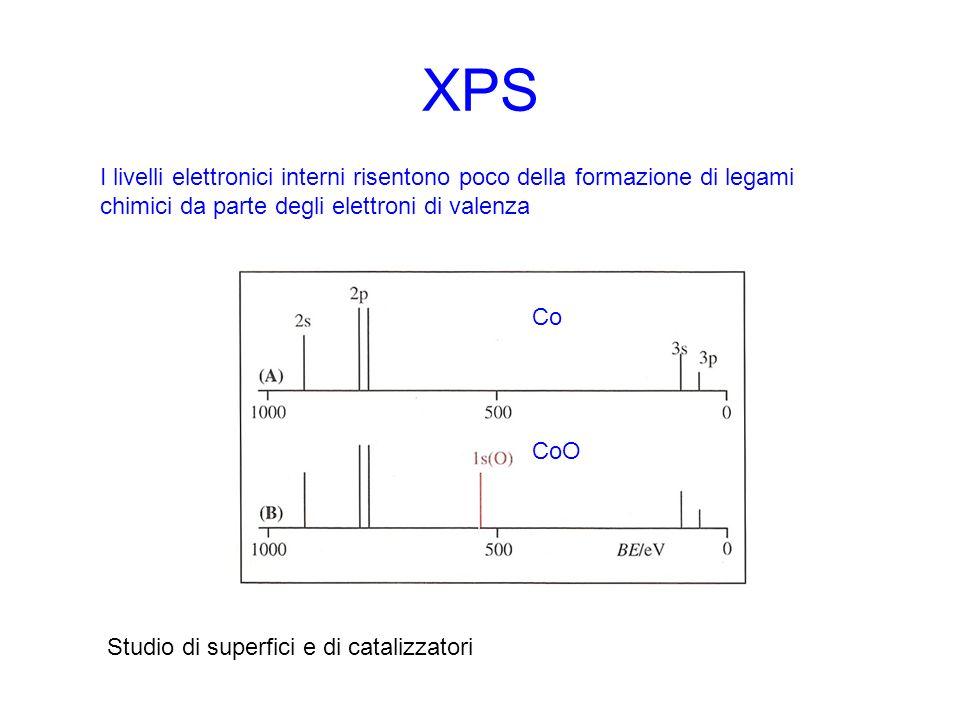 XPS I livelli elettronici interni risentono poco della formazione di legami. chimici da parte degli elettroni di valenza.