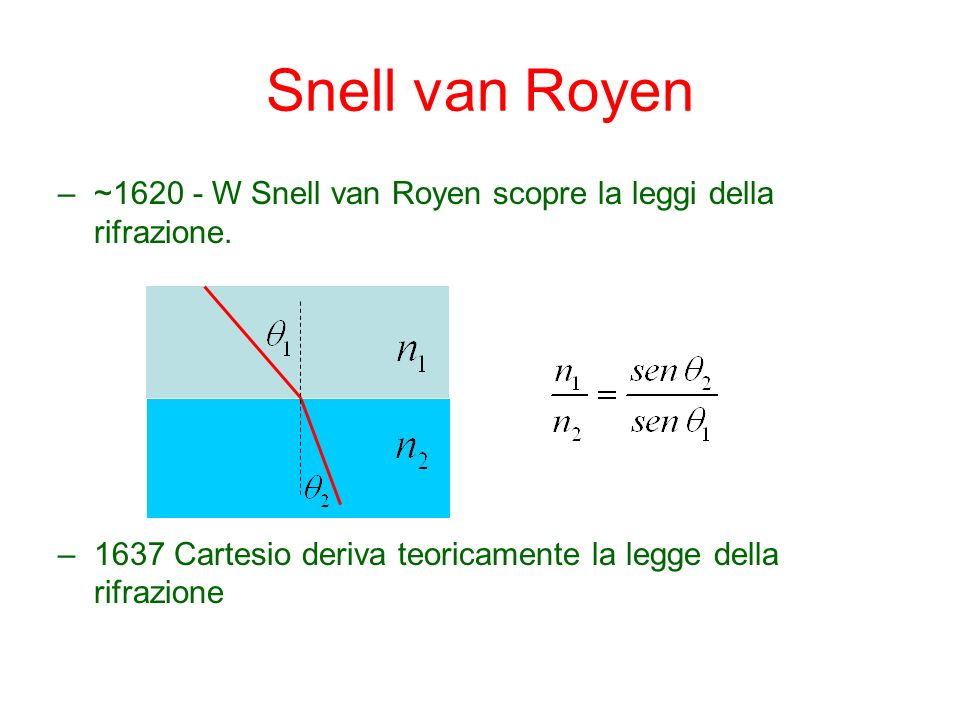 Snell van Royen ~1620 - W Snell van Royen scopre la leggi della rifrazione.