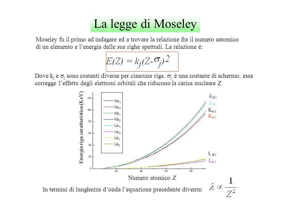 La legge di Moseley