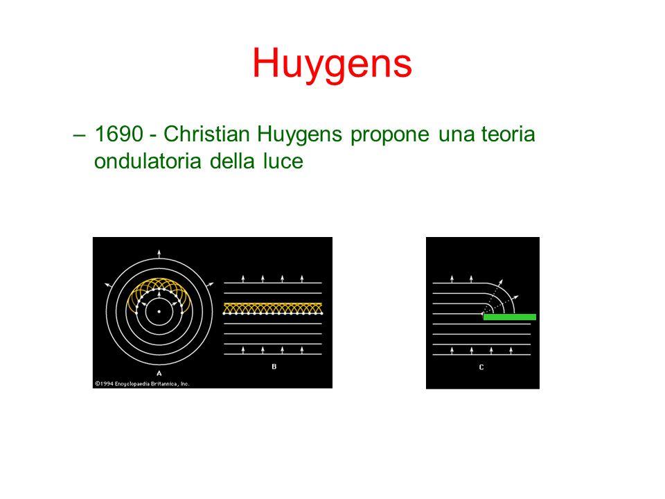 Huygens 1690 - Christian Huygens propone una teoria ondulatoria della luce