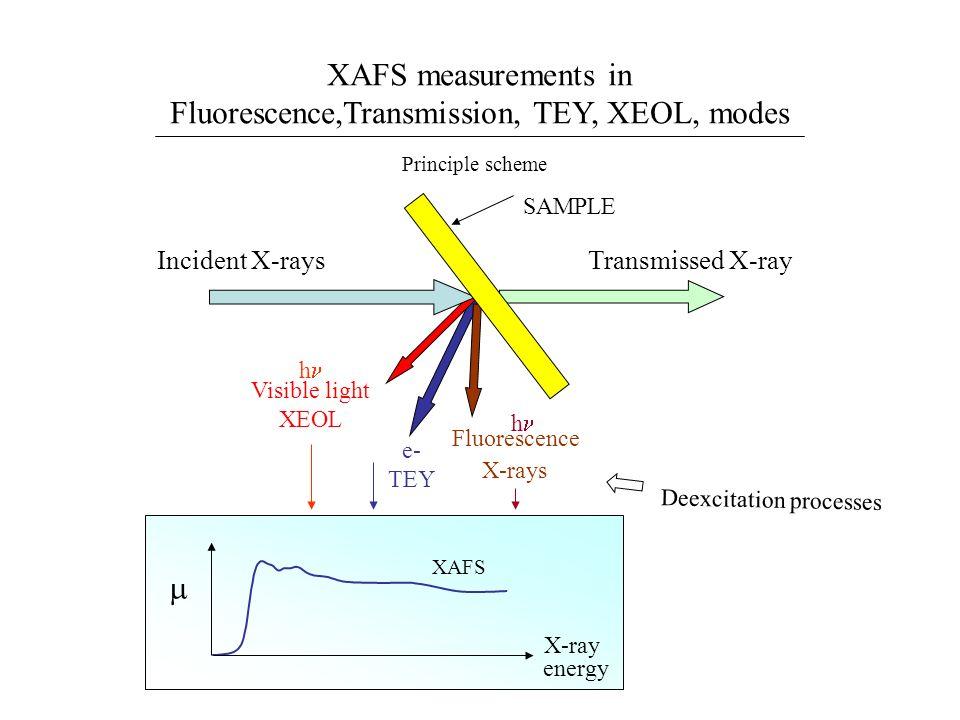 Fluorescence,Transmission, TEY, XEOL, modes