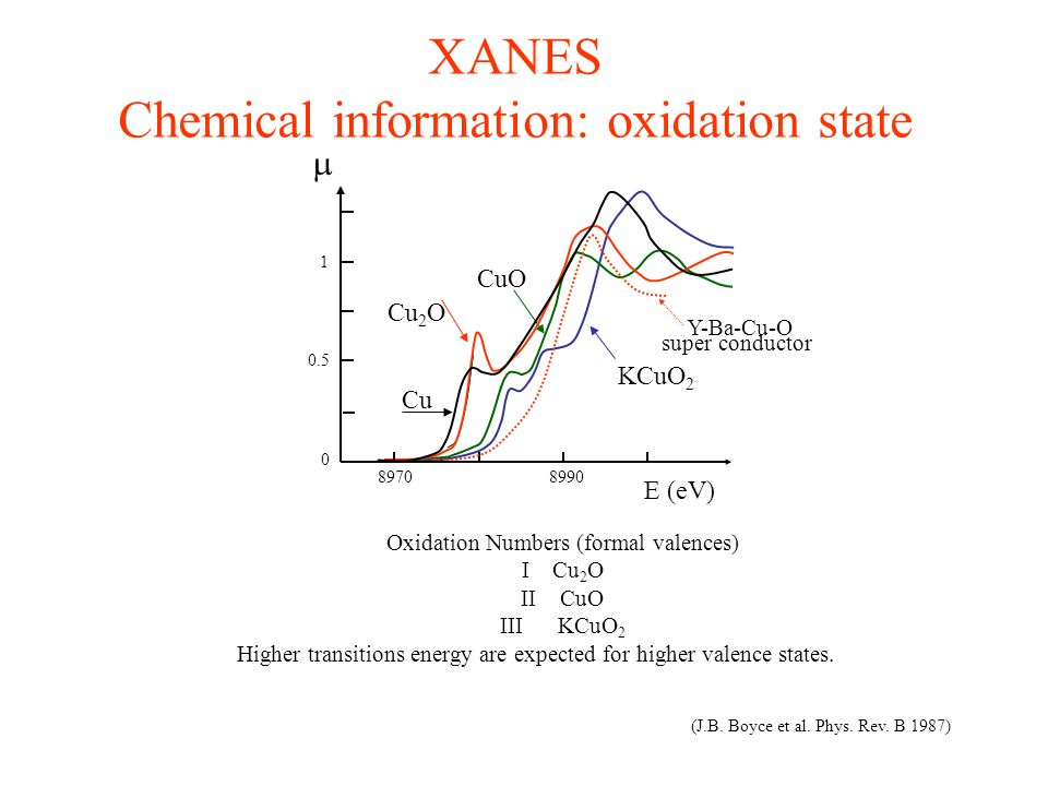 Chemical information: oxidation state
