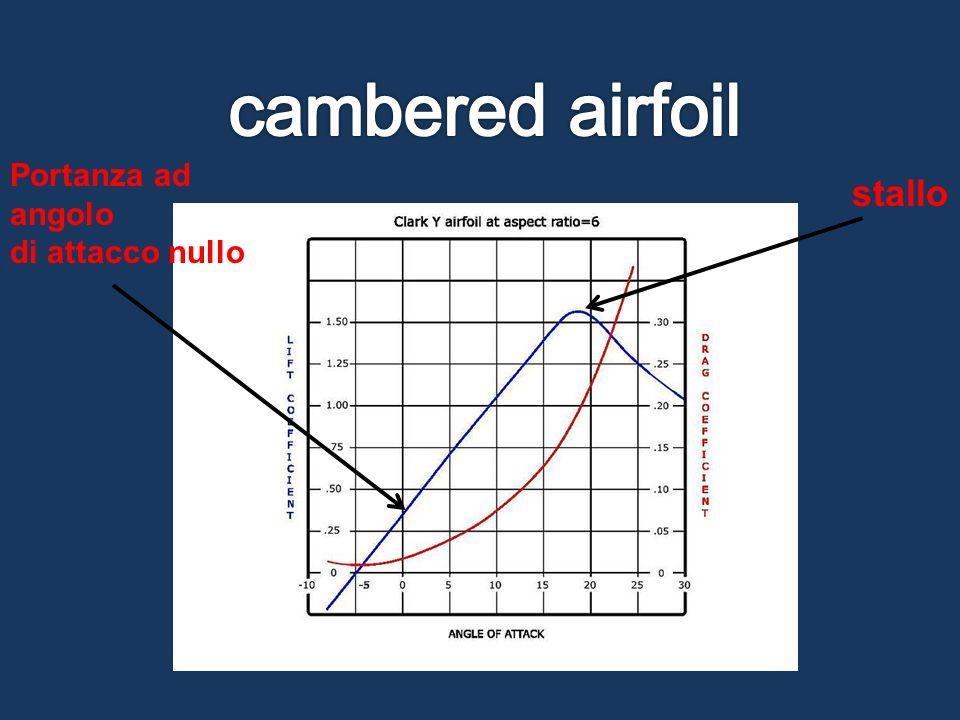 cambered airfoil Portanza ad angolo di attacco nullo stallo
