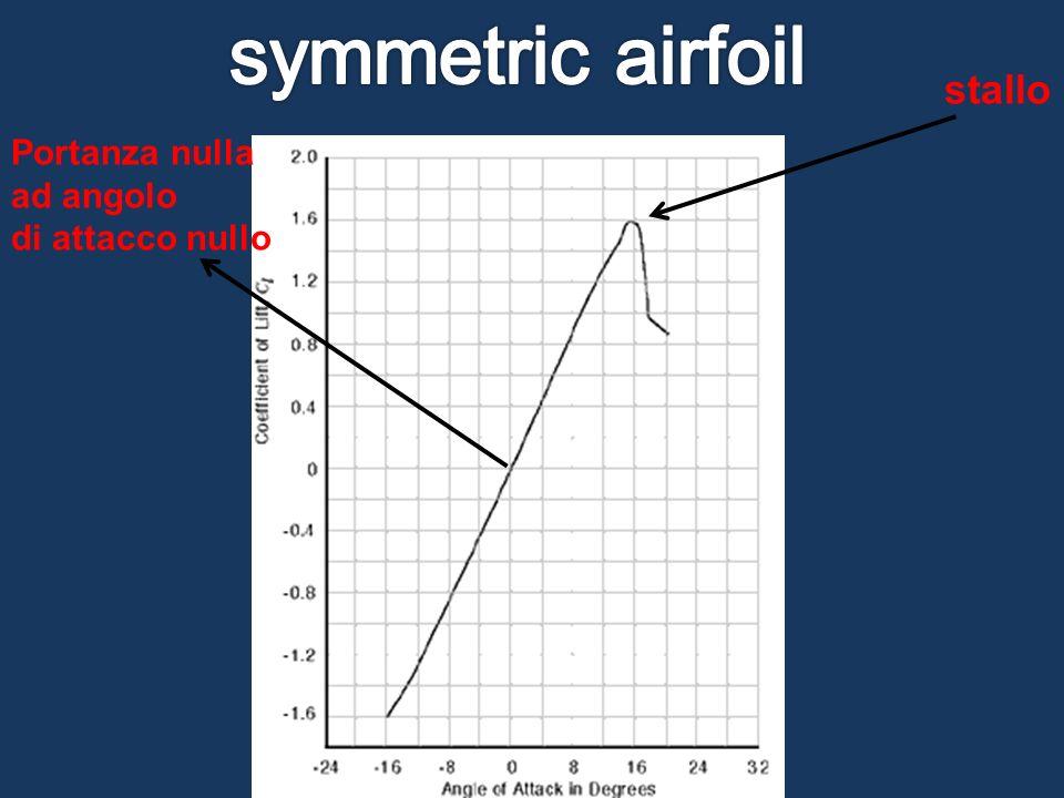 symmetric airfoil stallo Portanza nulla ad angolo di attacco nullo