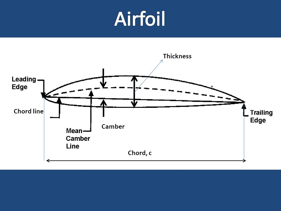 Airfoil Chord line Thickness Chord, c Camber