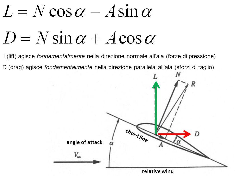 L(lift) agisce fondamentalmente nella direzione normale all'ala (forze di pressione)