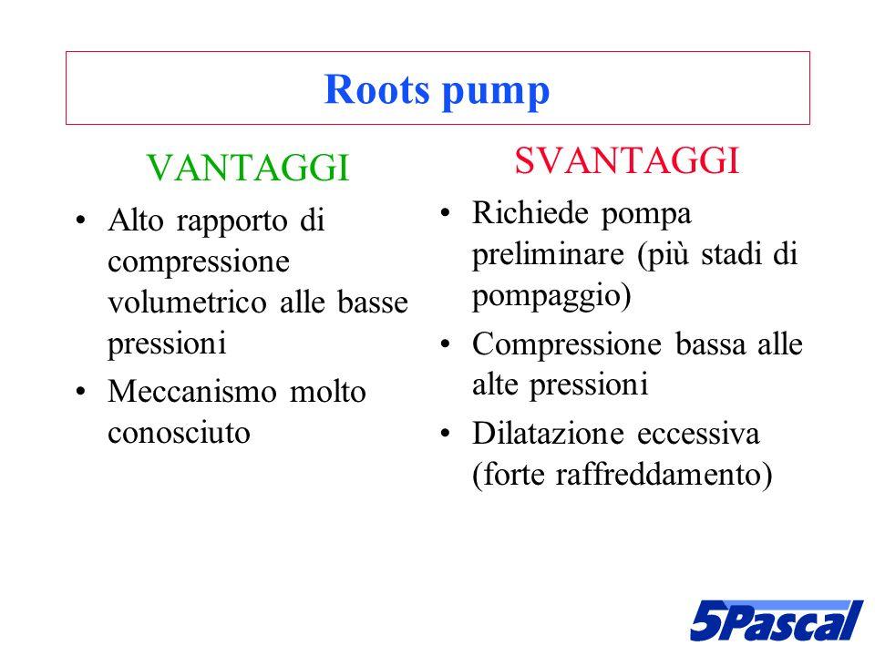 Roots pump SVANTAGGI VANTAGGI