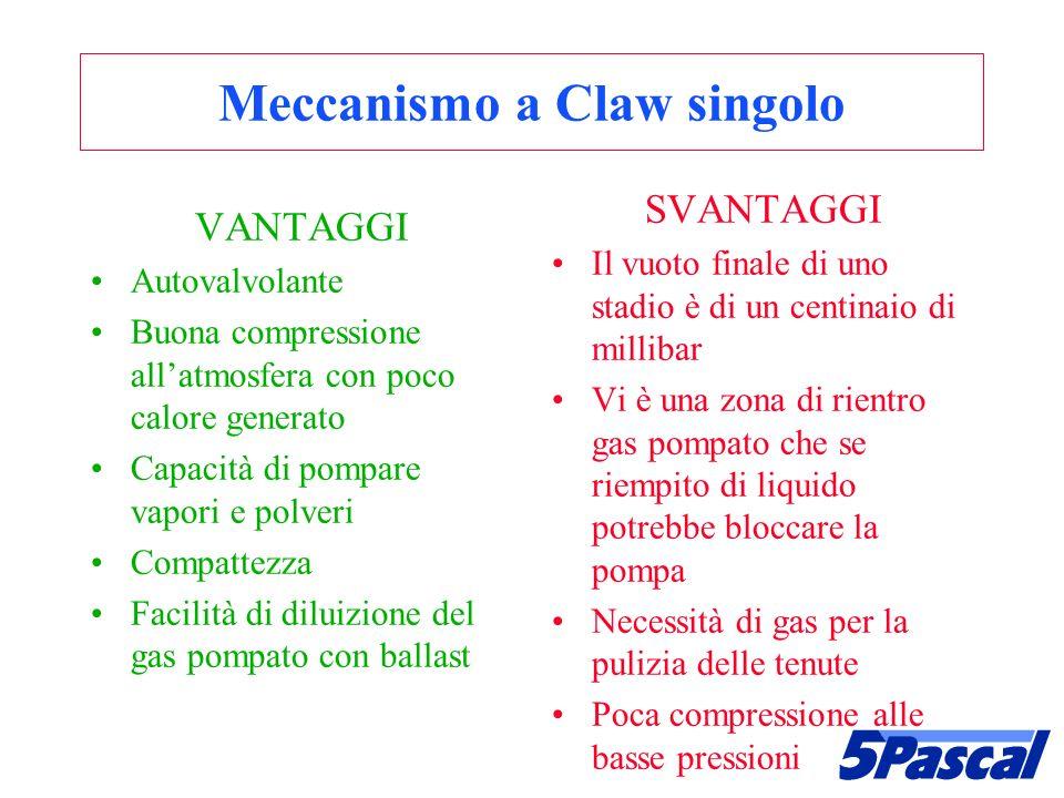 Meccanismo a Claw singolo