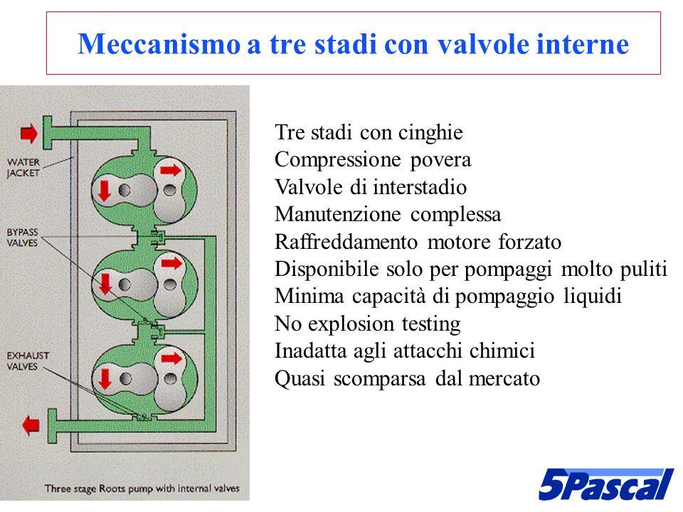 Meccanismo a tre stadi con valvole interne