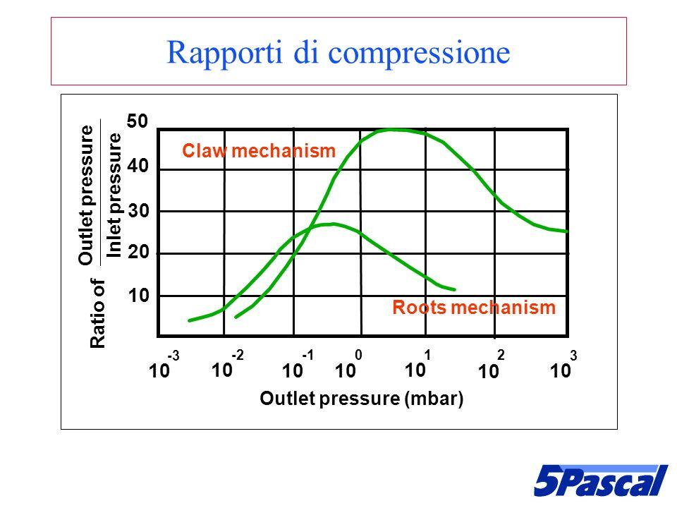 Rapporti di compressione