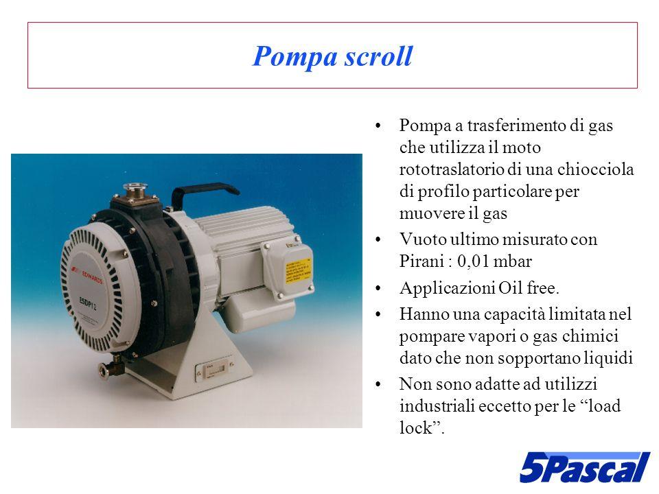 Pompa scroll Pompa a trasferimento di gas che utilizza il moto rototraslatorio di una chiocciola di profilo particolare per muovere il gas.