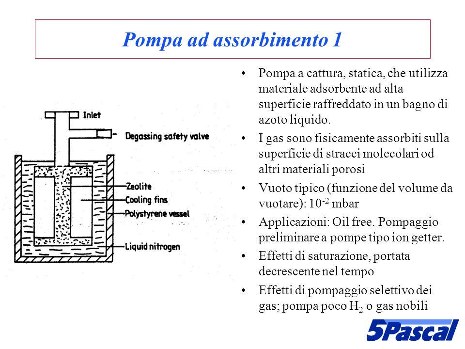 Pompa ad assorbimento 1 Pompa a cattura, statica, che utilizza materiale adsorbente ad alta superficie raffreddato in un bagno di azoto liquido.