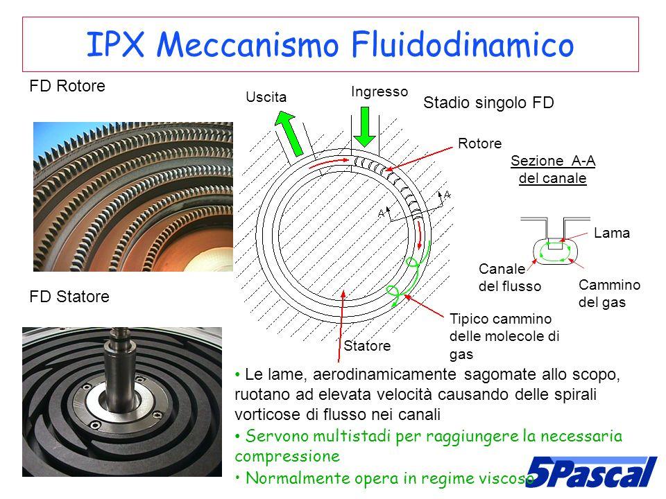 IPX Meccanismo Fluidodinamico