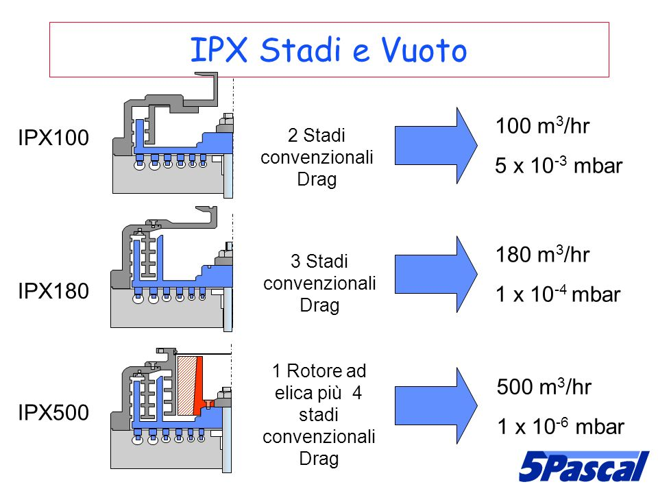 IPX Stadi e Vuoto 100 m3/hr IPX100 5 x 10-3 mbar 180 m3/hr