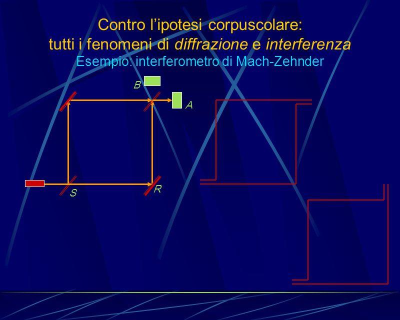 Contro l'ipotesi corpuscolare: tutti i fenomeni di diffrazione e interferenza Esempio: interferometro di Mach-Zehnder