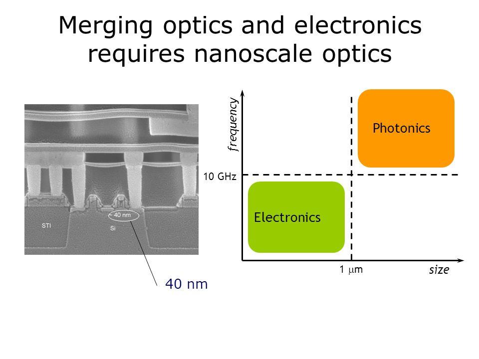 Merging optics and electronics requires nanoscale optics