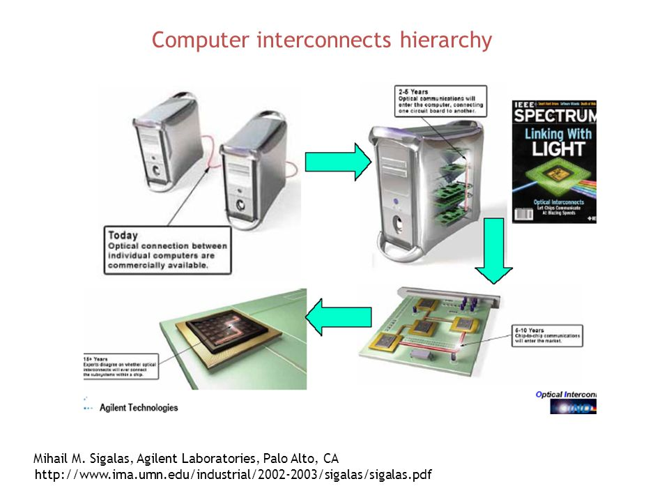 Computer interconnects hierarchy