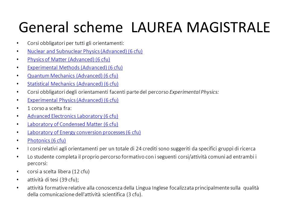 General scheme LAUREA MAGISTRALE