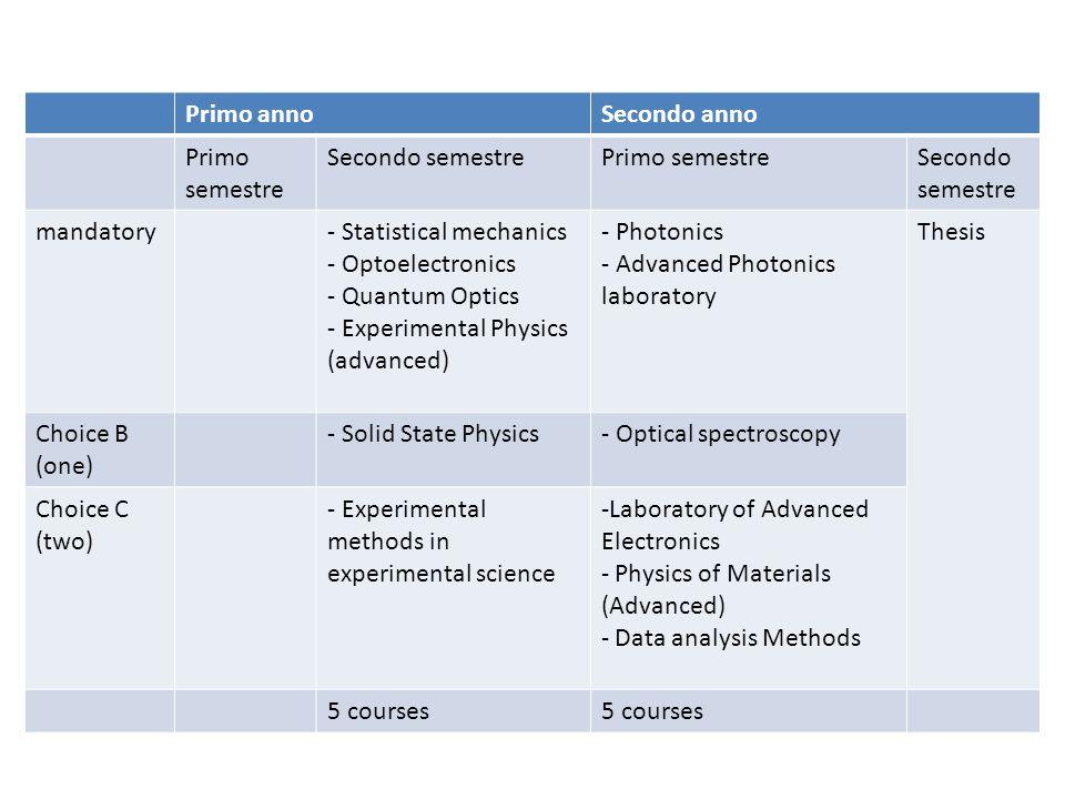 Primo anno Secondo anno. Primo semestre. Secondo semestre. mandatory. - Statistical mechanics. - Optoelectronics.