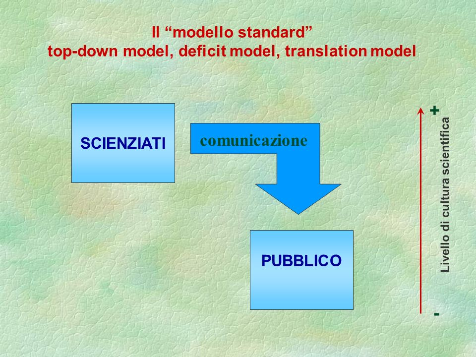 top-down model, deficit model, translation model