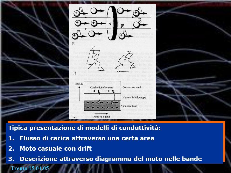 Tipica presentazione di modelli di conduttività: