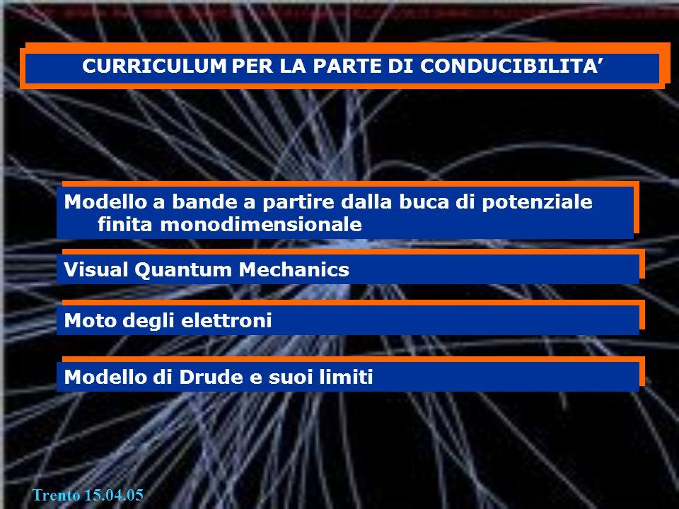 CURRICULUM PER LA PARTE DI CONDUCIBILITA'