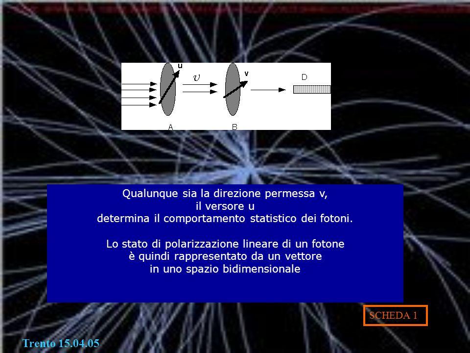 Qualunque sia la direzione permessa v, il versore u determina il comportamento statistico dei fotoni.