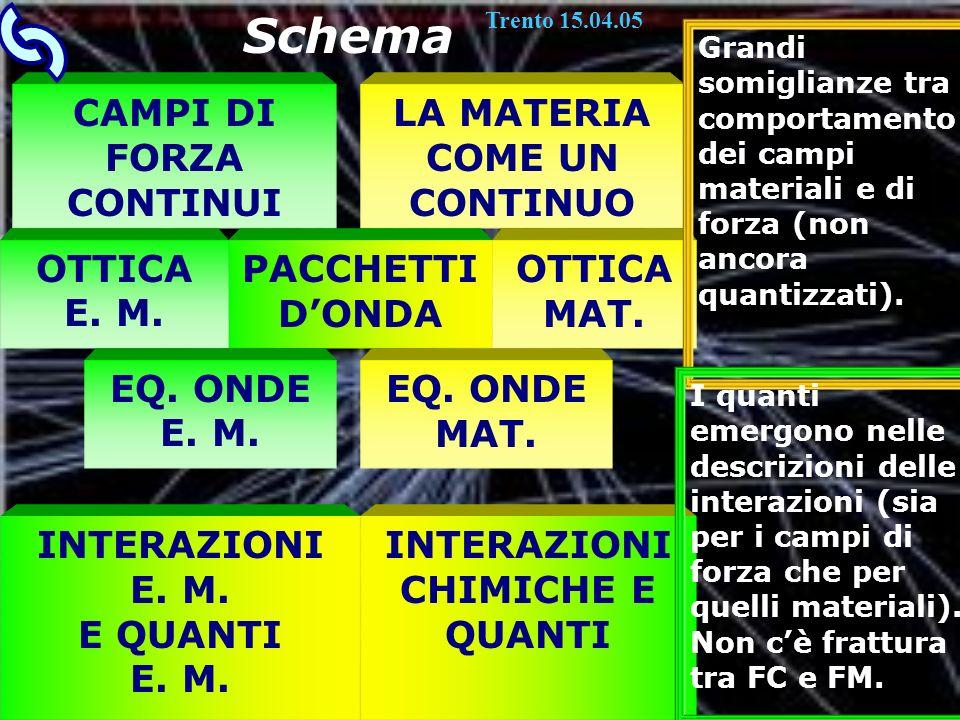 Schema CAMPI DI FORZA CONTINUI LA MATERIA COME UN CONTINUO OTTICA