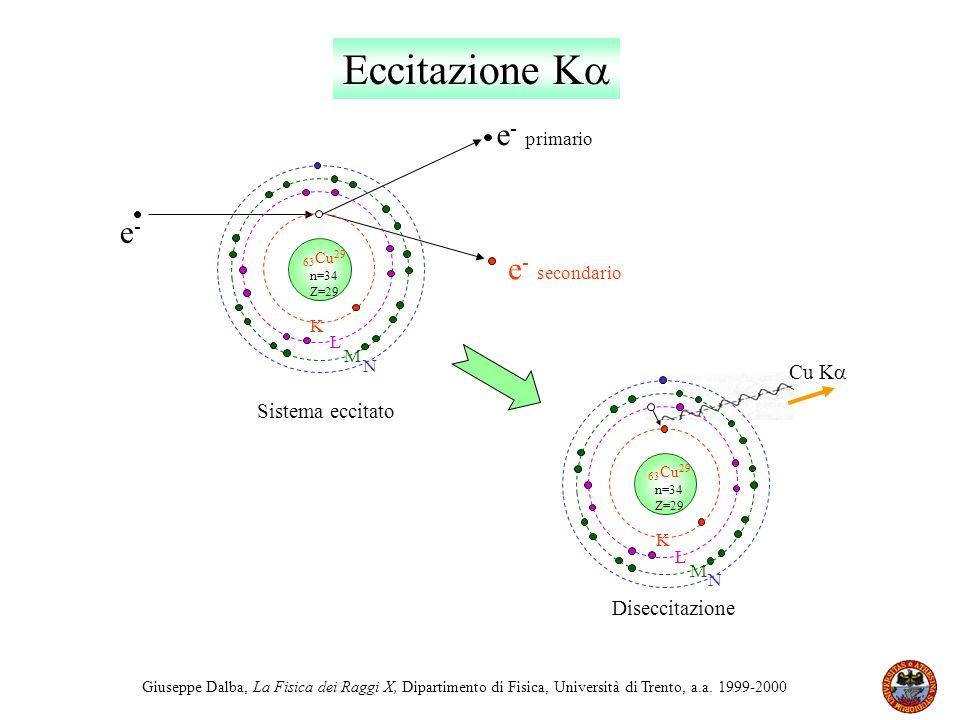 Eccitazione K e- primario e- e- secondario Cu K Sistema eccitato