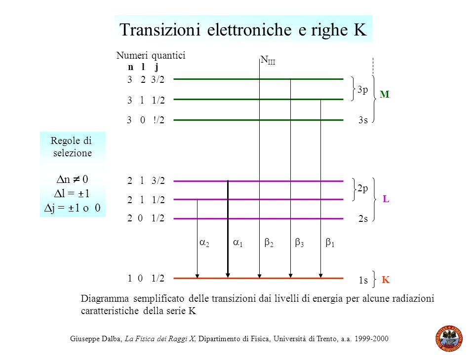 Transizioni elettroniche e righe K