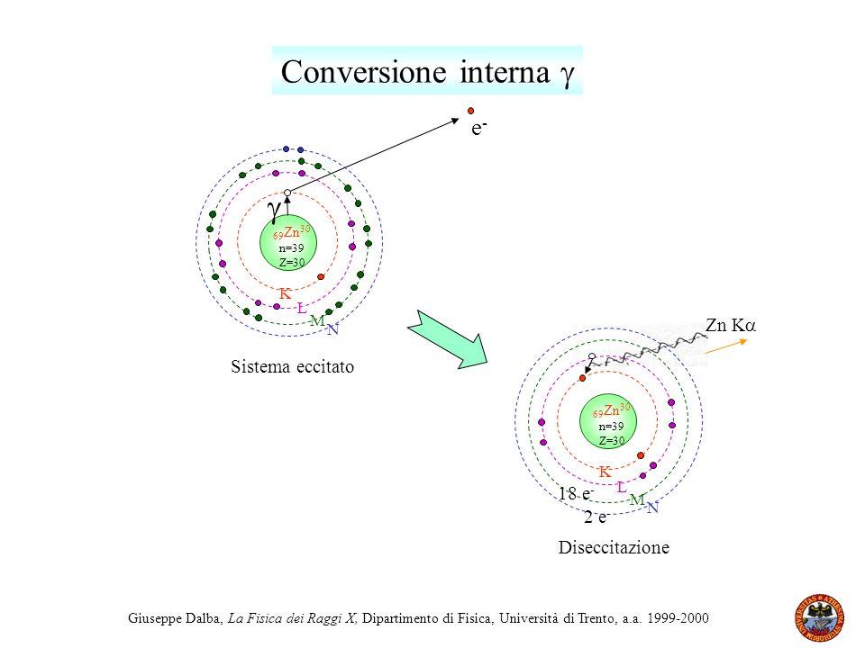 Conversione interna   e- Zn K Sistema eccitato 18 e- 2 e-