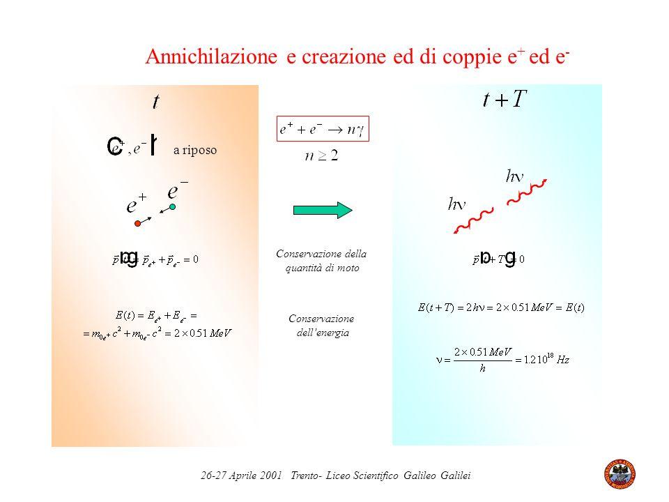 Annichilazione e creazione ed di coppie e+ ed e-