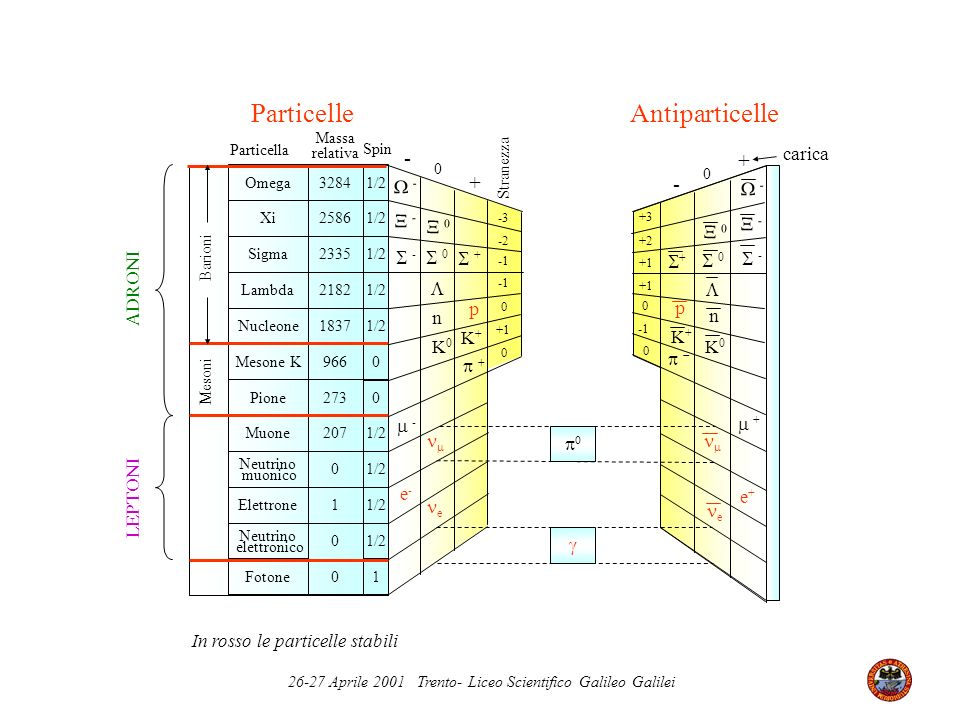 Particelle Antiparticelle - + + - carica  -  -  -  0  -  0  -
