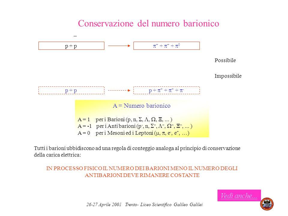 Conservazione del numero barionico