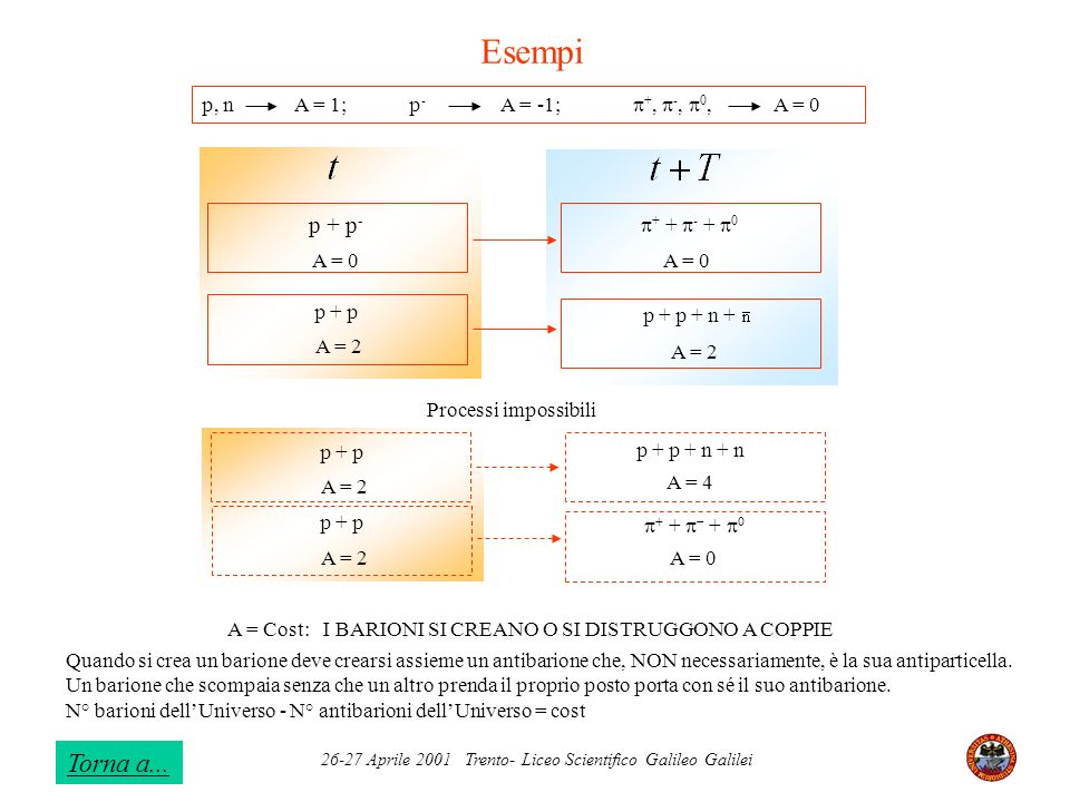 Esempi Torna a... p + p- p, n A = 1; p- A = -1; p+, p-, p0, A = 0