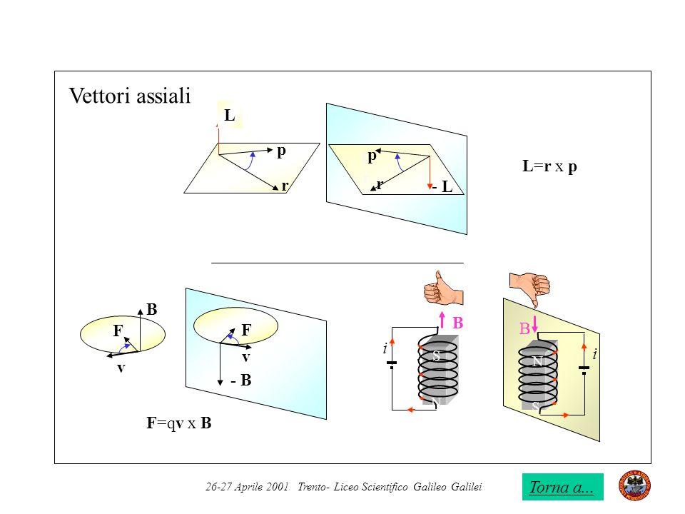Vettori assiali L p p p L=r x p r r r - L B B F F i v v - B F=qv x B