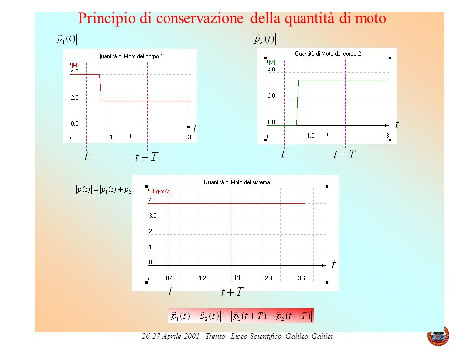 Principio di conservazione della quantità di moto