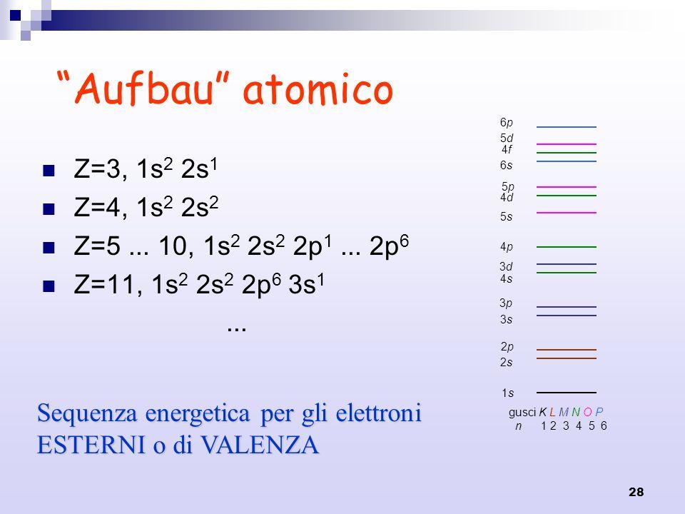 Aufbau atomico Z=3, 1s2 2s1 Z=4, 1s2 2s2