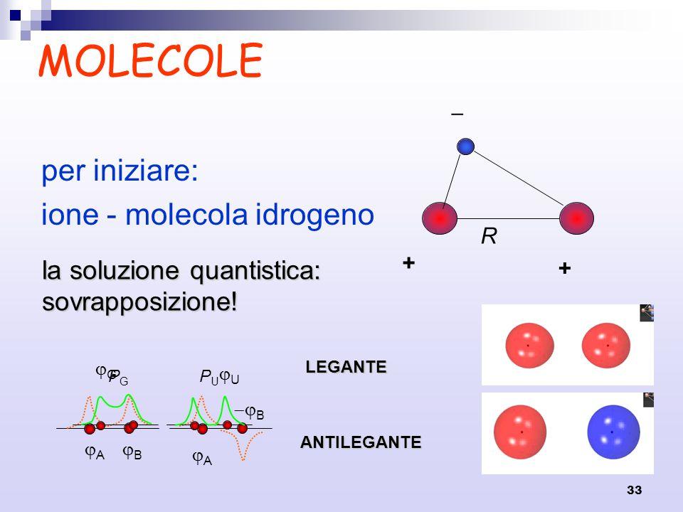 MOLECOLE per iniziare: ione - molecola idrogeno