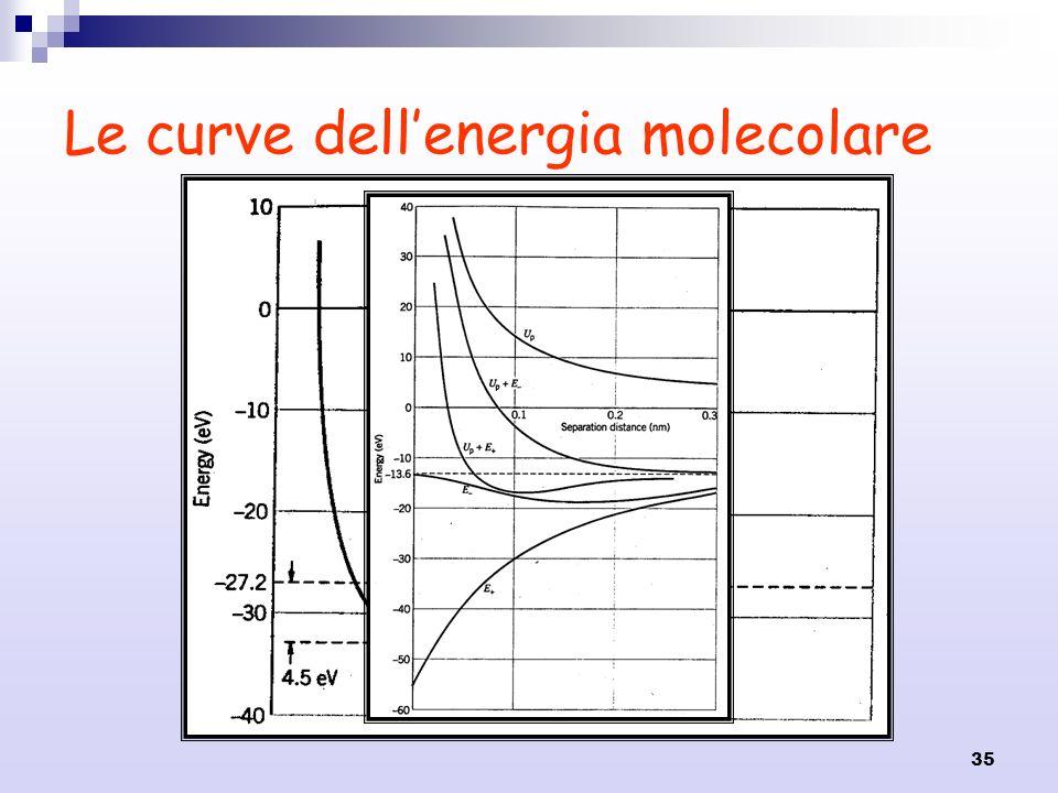 Le curve dell'energia molecolare